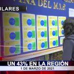 Un 43% en la región